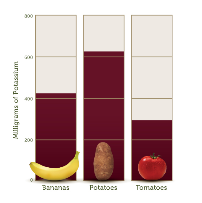 POTASSIUM Chart comparing Milligrams of potassium Bananas over 400 Mg, potatoes over 600 Mg, Tomatoes 250mg.